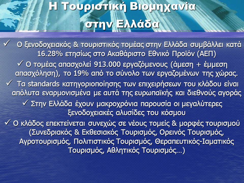  Ο ξενοδοχειακός & τουριστικός τομέας στην Ελλάδα συμβάλλει κατά 16.28% ετησίως στο Ακαθάριστο Εθνικό Προϊόν (ΑΕΠ)  Ο τομέας απασχολεί 913.000 εργαζόμενους (άμεση + έμμεση απασχόληση), το 19% από το σύνολο των εργαζομένων της χώρας.