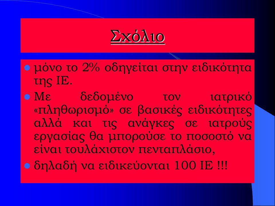 εισακτέοι πρωτοετείς ιατρικής για το ακαδημαϊκό έτος 2002-3 Ιατρική ΣχολήΕισακτέοιΕιδικευόμενοι ΙΕ Αθηνών 25010 (21) Θεσσαλονίκης 2254 (8) Πάτρας125 2