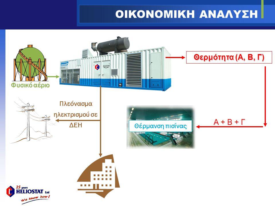 Πλεόνασμα ηλεκτρισμού σε ΔΕΗ OIKONOMIKH ΑΝΑΛΥΣΗ Φυσικό αέριο Θερμότητα (A, B, Γ) Α + Β + Γ Θέρμανση πισίνας