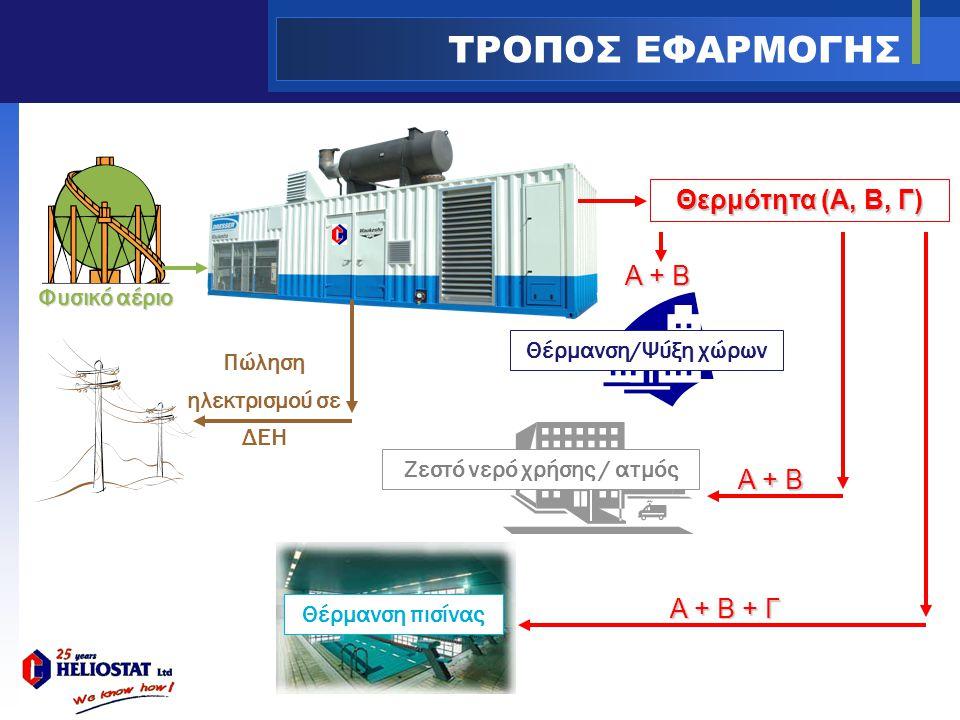 Πώληση ηλεκτρισμού σε ΔΕΗ ΤΡΟΠΟΣ ΕΦΑΡΜΟΓΗΣ Φυσικό αέριο Θερμότητα (A, B, Γ) Α + Β Α + Β + Γ Α + Β Θέρμανση/Ψύξη χώρων Ζεστό νερό χρήσης / ατμός Θέρμανση πισίνας