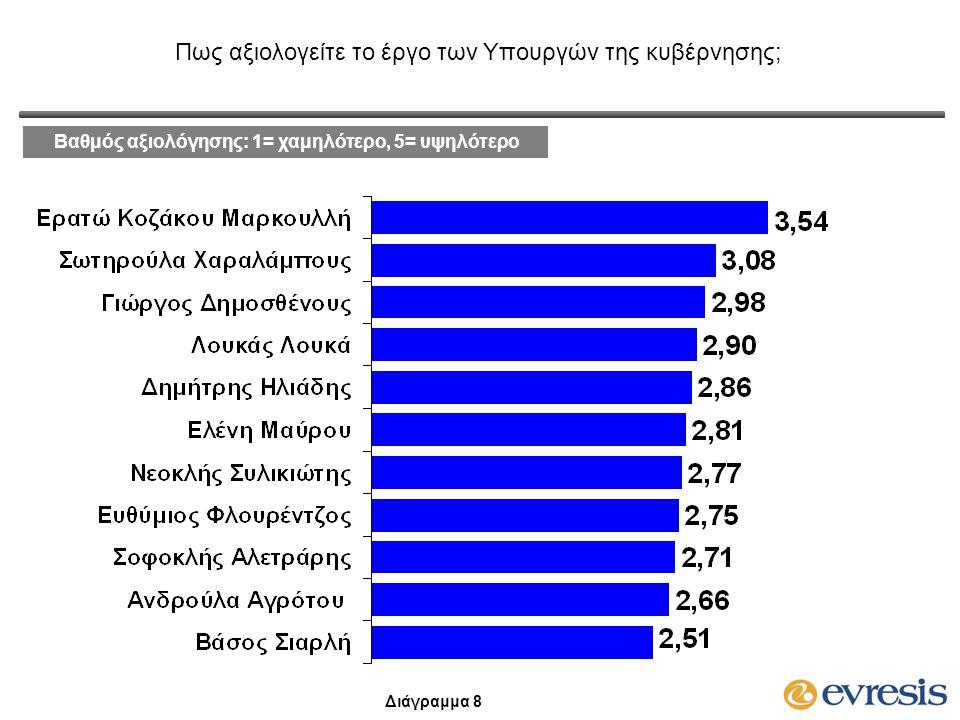 Βαθμός αξιολόγησης: 1= χαμηλότερο, 5= υψηλότερο Πως αξιολογείτε το έργο των Υπουργών της κυβέρνησης; Διάγραμμα 8