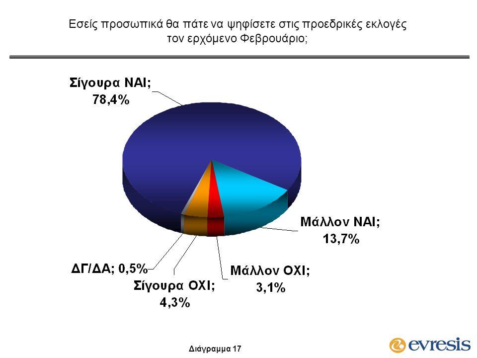 Εσείς προσωπικά θα πάτε να ψηφίσετε στις προεδρικές εκλογές τον ερχόμενο Φεβρουάριο; Διάγραμμα 17