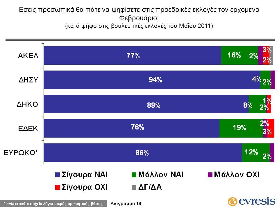 Εσείς προσωπικά θα πάτε να ψηφίσετε στις προεδρικές εκλογές τον ερχόμενο Φεβρουάριο; (κατά ψήφο στις βουλευτικές εκλογές του Μαΐου 2011) Διάγραμμα 19