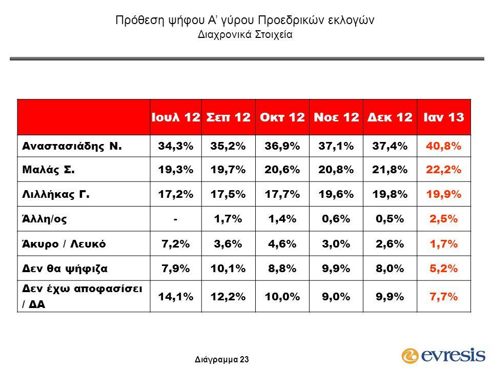 Ιουλ 12Σεπ 12Οκτ 12Νοε 12Δεκ 12Ιαν 13 Αναστασιάδης Ν.34,3%35,2%36,9%37,1%37,4%40,8% Μαλάς Σ.19,3%19,7%20,6%20,8%21,8%22,2% Λιλλήκας Γ.17,2%17,5%17,7%1