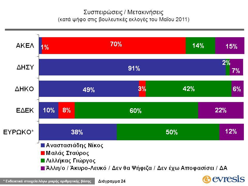Συσπειρώσεις / Μετακινήσεις (κατά ψήφο στις βουλευτικές εκλογές του Μαΐου 2011) Διάγραμμα 24 * Ενδεικτικά στοιχεία λόγω μικρής αριθμητικής βάσης