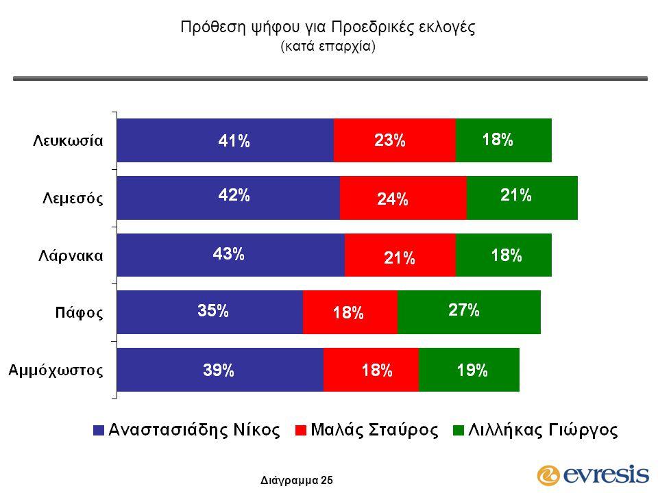 Πρόθεση ψήφου για Προεδρικές εκλογές (κατά επαρχία) Διάγραμμα 25