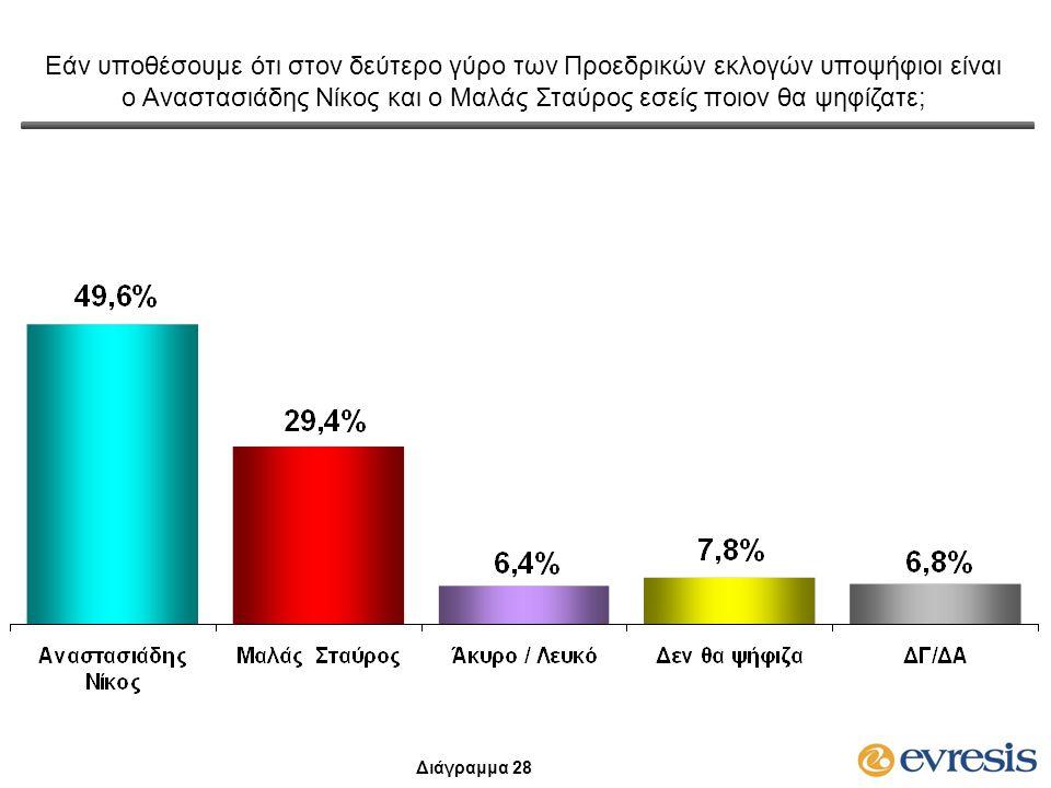 Εάν υποθέσουμε ότι στον δεύτερο γύρο των Προεδρικών εκλογών υποψήφιοι είναι ο Αναστασιάδης Νίκος και ο Μαλάς Σταύρος εσείς ποιον θα ψηφίζατε; Διάγραμμ