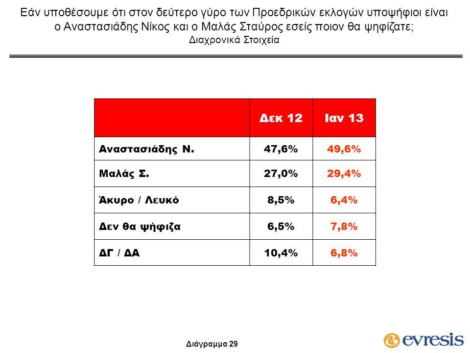 Δεκ 12Ιαν 13 Αναστασιάδης Ν.47,6%49,6%49,6% Μαλάς Σ.27,0%27,0%29,4% Άκυρο / Λευκό8,5%8,5%6,4% Δεν θα ψήφιζα6,5%6,5%7,8% ΔΓ / ΔΑ10,4%6,8% Εάν υποθέσουμ