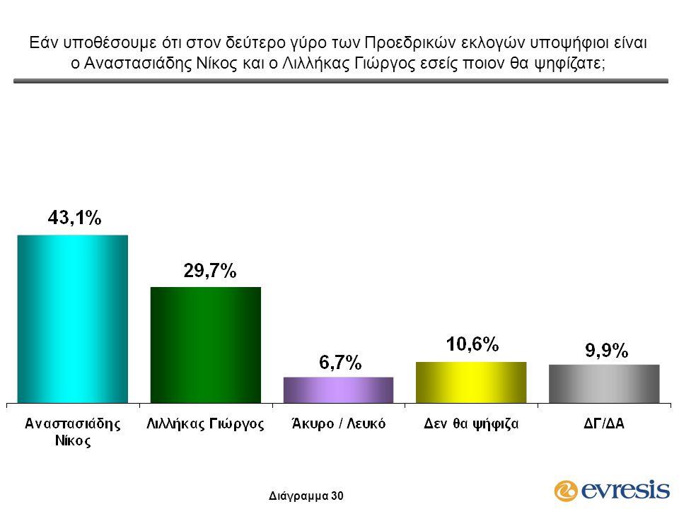 Εάν υποθέσουμε ότι στον δεύτερο γύρο των Προεδρικών εκλογών υποψήφιοι είναι ο Αναστασιάδης Νίκος και ο Λιλλήκας Γιώργος εσείς ποιον θα ψηφίζατε; Διάγρ