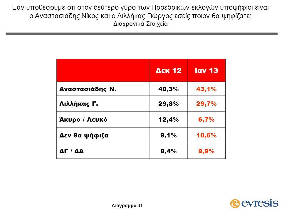 Δεκ 12Ιαν 13 Αναστασιάδης Ν.40,3%43,1%43,1% Λιλλήκας Γ.29,8%29,8%29,7% Άκυρο / Λευκό12,4%6,7% Δεν θα ψήφιζα9,1%9,1%10,6% ΔΓ / ΔΑ8,4%8,4%9,9%9,9% Εάν υ