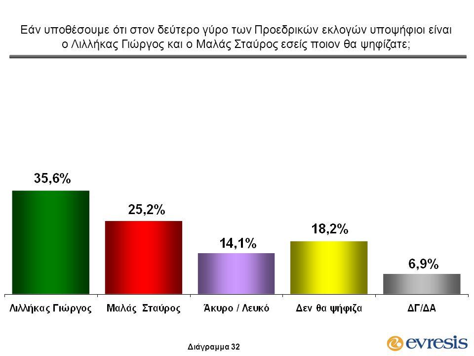 Εάν υποθέσουμε ότι στον δεύτερο γύρο των Προεδρικών εκλογών υποψήφιοι είναι ο Λιλλήκας Γιώργος και ο Μαλάς Σταύρος εσείς ποιον θα ψηφίζατε; Διάγραμμα