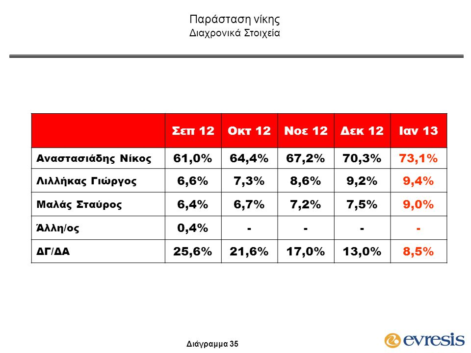 Σεπ 12Οκτ 12Νοε 12Δεκ 12Ιαν 13 Αναστασιάδης Νίκος 61,0%64,4%64,4%67,2%67,2%70,3%73,1% Λιλλήκας Γιώργος 6,6%7,3%7,3%8,6%8,6%9,2%9,4% Μαλάς Σταύρος 6,4%