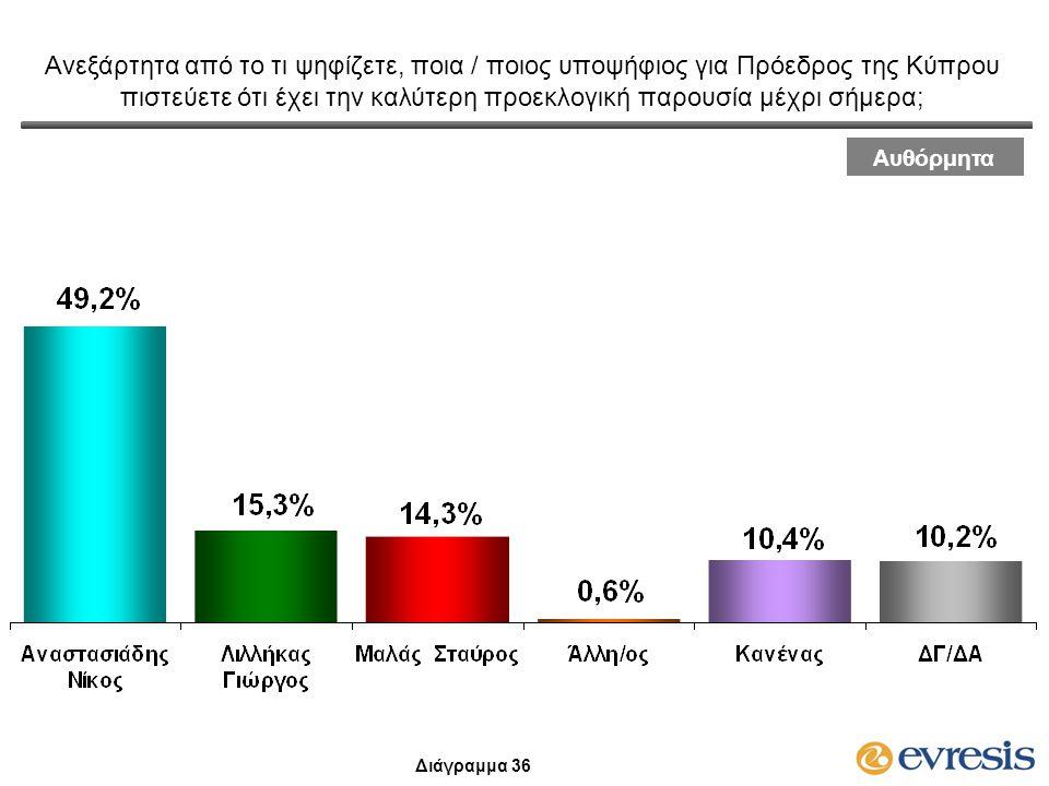 Ανεξάρτητα από το τι ψηφίζετε, ποια / ποιος υποψήφιος για Πρόεδρος της Κύπρου πιστεύετε ότι έχει την καλύτερη προεκλογική παρουσία μέχρι σήμερα; Αυθόρ