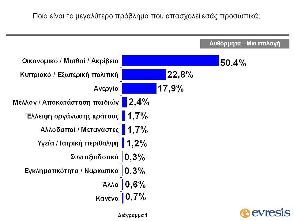 Ποιο είναι το μεγαλύτερο πρόβλημα που απασχολεί εσάς προσωπικά; Διαχρονικά Στοιχεία Νοε 07Μαρ 12Ιαν 13 Οικονομικό / Μισθοί / Ακρίβεια27,5%37,9%50,4% Κυπριακό / Εξωτερική πολιτική47,4%31,8%22,8% Ανεργία2,0%16,3%17,9% Μέλλον / Αποκατάσταση παιδιών2,0%0,9%2,4% Έλλειψη οργάνωσης κράτους1,8%2,1%1,7% Αλλοδαποί / Μετανάστες-1,0%1,7% Υγεία / Ιατρική περίθαλψη2,6%2,9%1,2% Συνταξιοδοτικό2,0%0,5%0,3% Εγκληματικότητα / Ναρκωτικά3,3%3,0%0,3% Άλλο7,5%3,2%0,6% Κανένα3,5%0,4%0,7% ΔΓ/ΔΑ0,4%-- Διάγραμμα 2