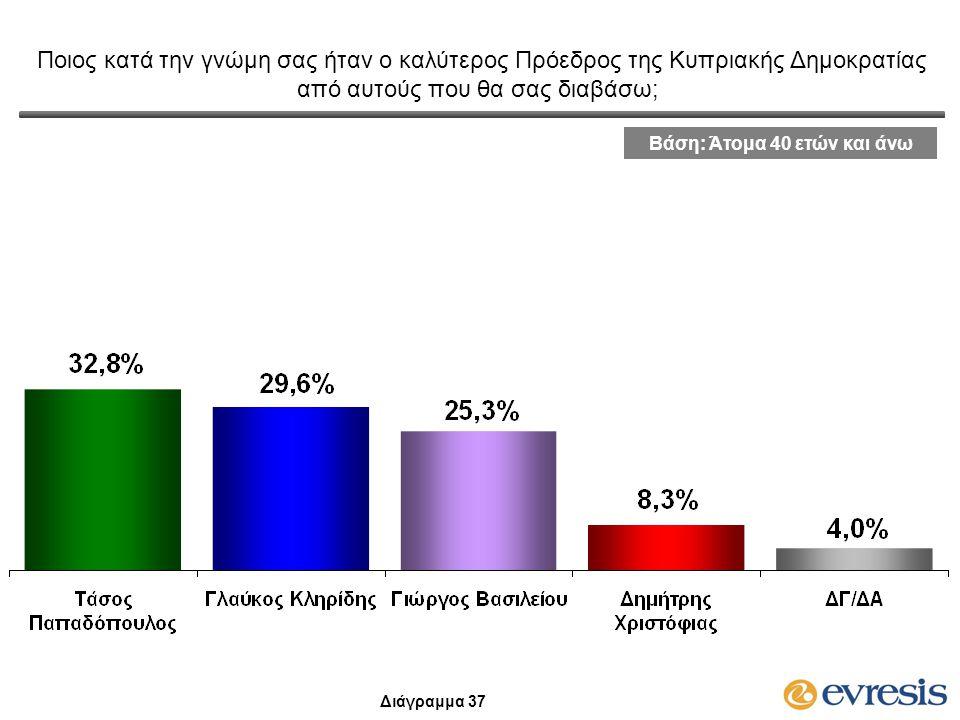 Ποιος κατά την γνώμη σας ήταν ο καλύτερος Πρόεδρος της Κυπριακής Δημοκρατίας από αυτούς που θα σας διαβάσω; Βάση: Άτομα 40 ετών και άνω Διάγραμμα 37