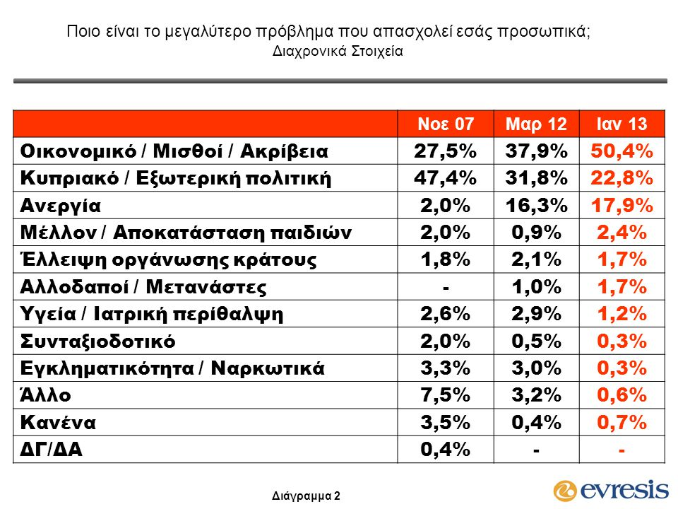 Ποιο είναι το μεγαλύτερο πρόβλημα που απασχολεί εσάς προσωπικά; Διαχρονικά Στοιχεία Νοε 07Μαρ 12Ιαν 13 Οικονομικό / Μισθοί / Ακρίβεια27,5%37,9%50,4% Κ