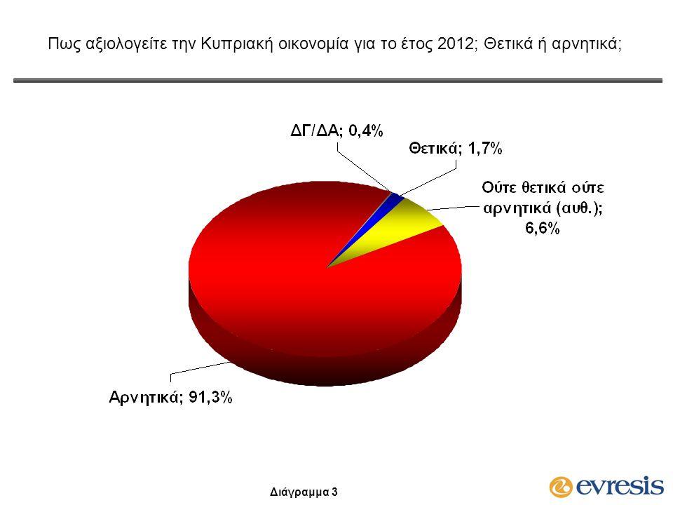 Πως αξιολογείτε την Κυπριακή οικονομία για το έτος 2012; Θετικά ή αρνητικά; Διαχρονικά Στοιχεία Διάγραμμα 4 (*) Πως αξιολογείτε την Κυπριακή οικονομία για το έτος 2007;