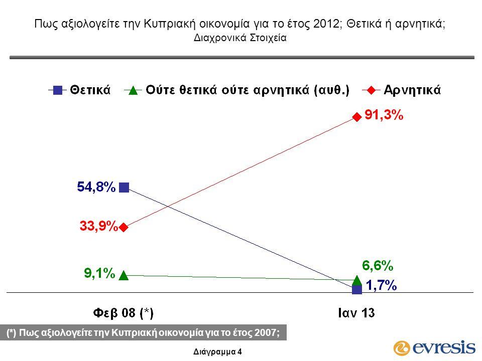 Πως αξιολογείτε την Κυπριακή οικονομία για το έτος 2012; Θετικά ή αρνητικά; Διαχρονικά Στοιχεία Διάγραμμα 4 (*) Πως αξιολογείτε την Κυπριακή οικονομία