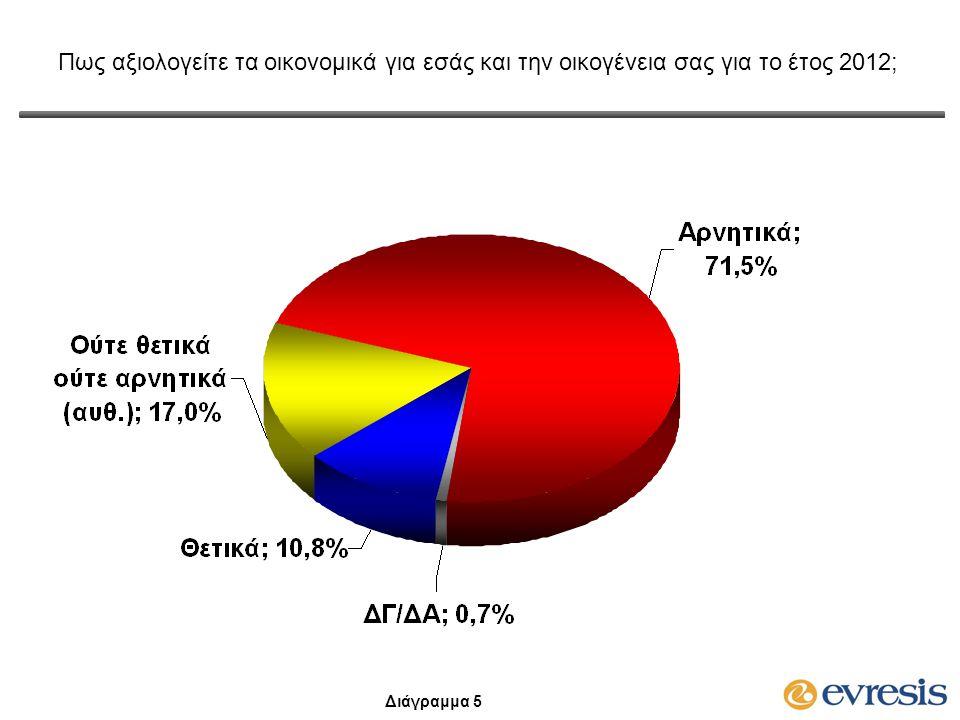 Πως αξιολογείτε την μετάβαση από την Κυπριακή λίρα στο Ευρώ μέχρι σήμερα; Θετικά ή αρνητικά; Διάγραμμα 6