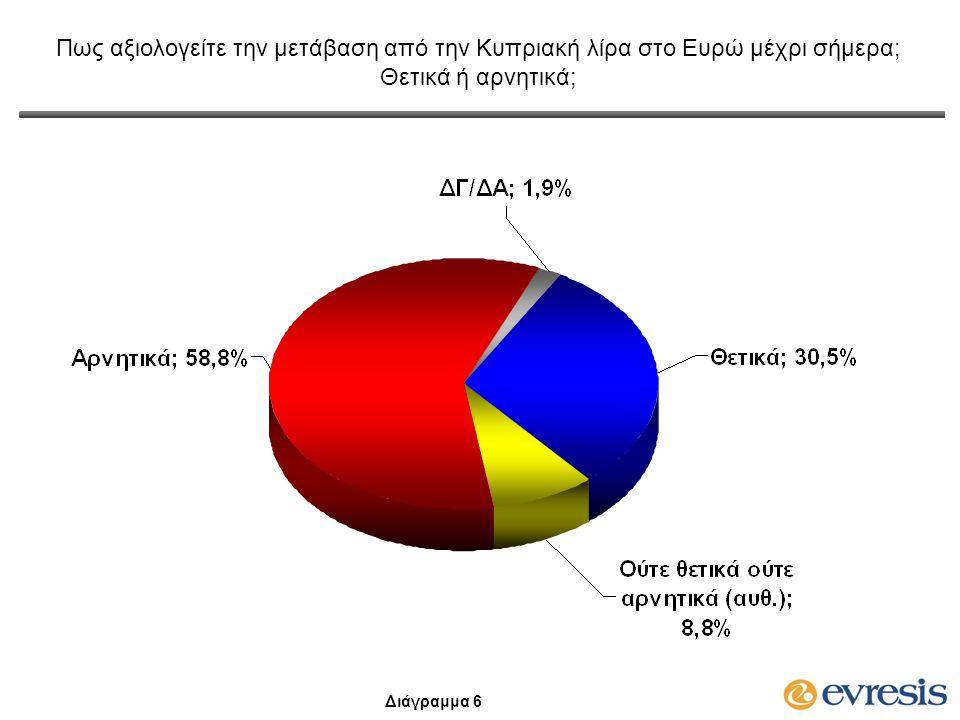 Πως αξιολογείτε την μετάβαση από την Κυπριακή λίρα στο Ευρώ μέχρι σήμερα; Θετικά ή αρνητικά; Διαχρονικά Στοιχεία Διάγραμμα 7
