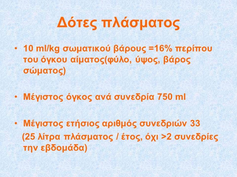 Δότες πλάσματος •10 ml/kg σωματικού βάρους =16% περίπου του όγκου αίματος(φύλο, ύψος, βάρος σώματος) •Μέγιστος όγκος ανά συνεδρία 750 ml •Μέγιστος ετήσιος αριθμός συνεδριών 33 (25 λίτρα πλάσματος / έτος, όχι >2 συνεδρίες την εβδομάδα)
