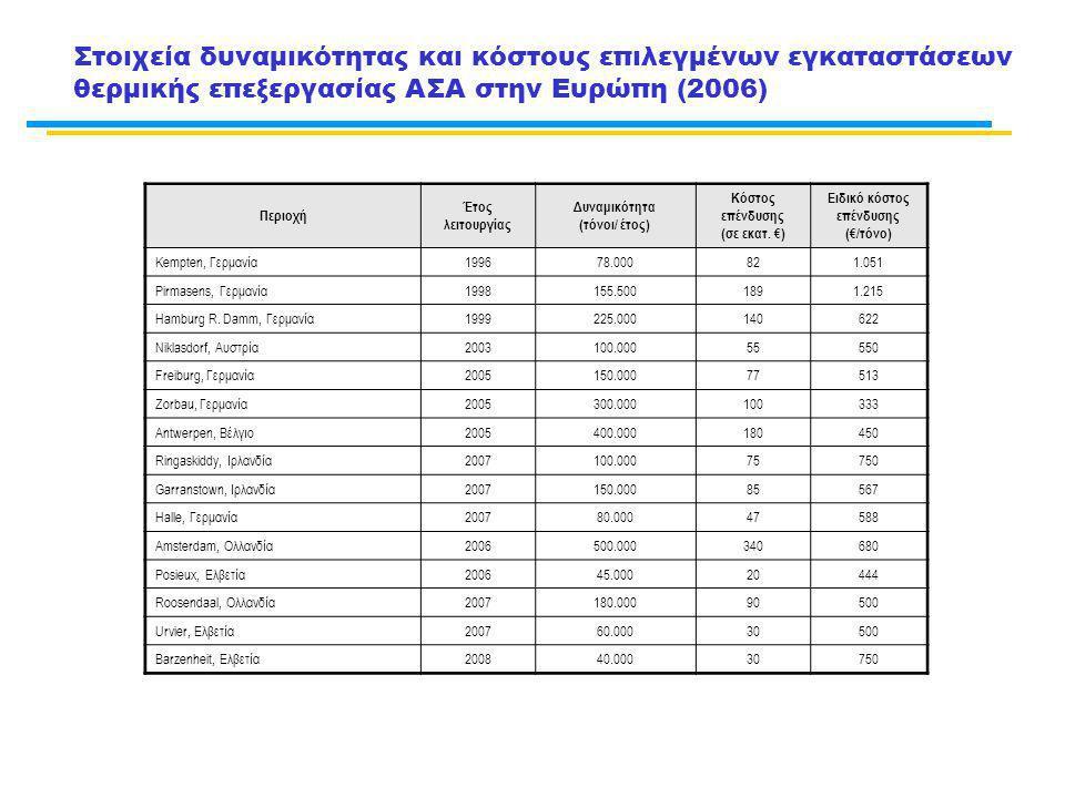 Στοιχεία δυναμικότητας και κόστους επιλεγμένων εγκαταστάσεων θερμικής επεξεργασίας ΑΣΑ στην Ευρώπη (2006) Περιοχή Έτος λειτουργίας Δυναμικότητα (τόνοι