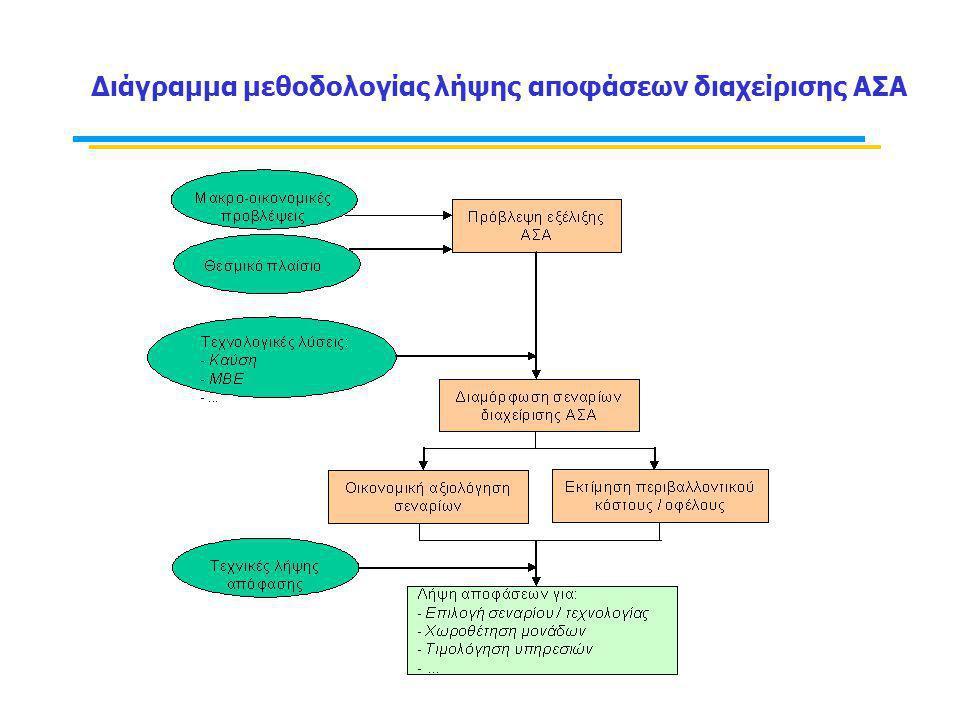Διάγραμμα μεθοδολογίας λήψης αποφάσεων διαχείρισης ΑΣΑ