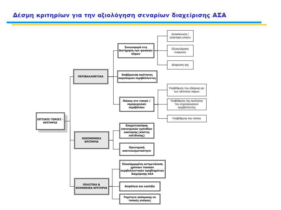 Δέσμη κριτηρίων για την αξιολόγηση σεναρίων διαχείρισης ΑΣΑ