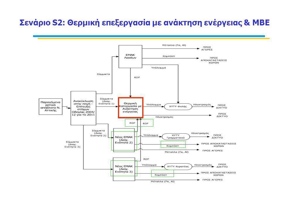 Σενάριο S2: Θερμική επεξεργασία με ανάκτηση ενέργειας & ΜΒΕ