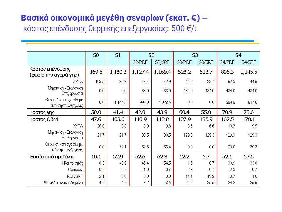 Βασικά οικονομικά μεγέθη σεναρίων (εκατ. €) – κόστος επένδυσης θερμικής επεξεργασίας: 500 €/t