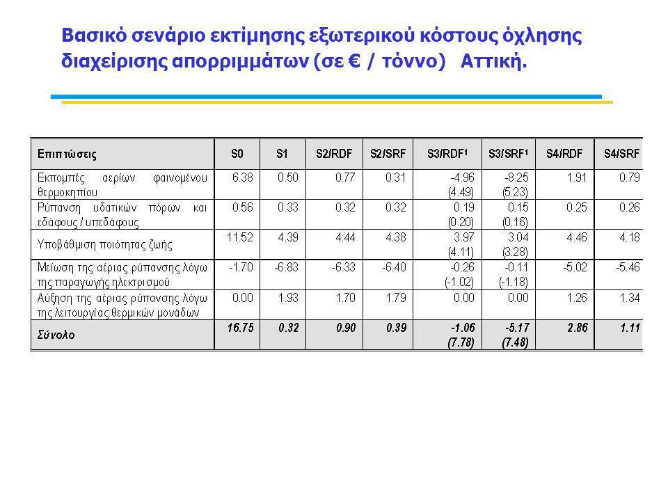 Βασικό σενάριο εκτίμησης εξωτερικού κόστους όχλησης διαχείρισης απορριμμάτων (σε € / τόννο) Αττική.