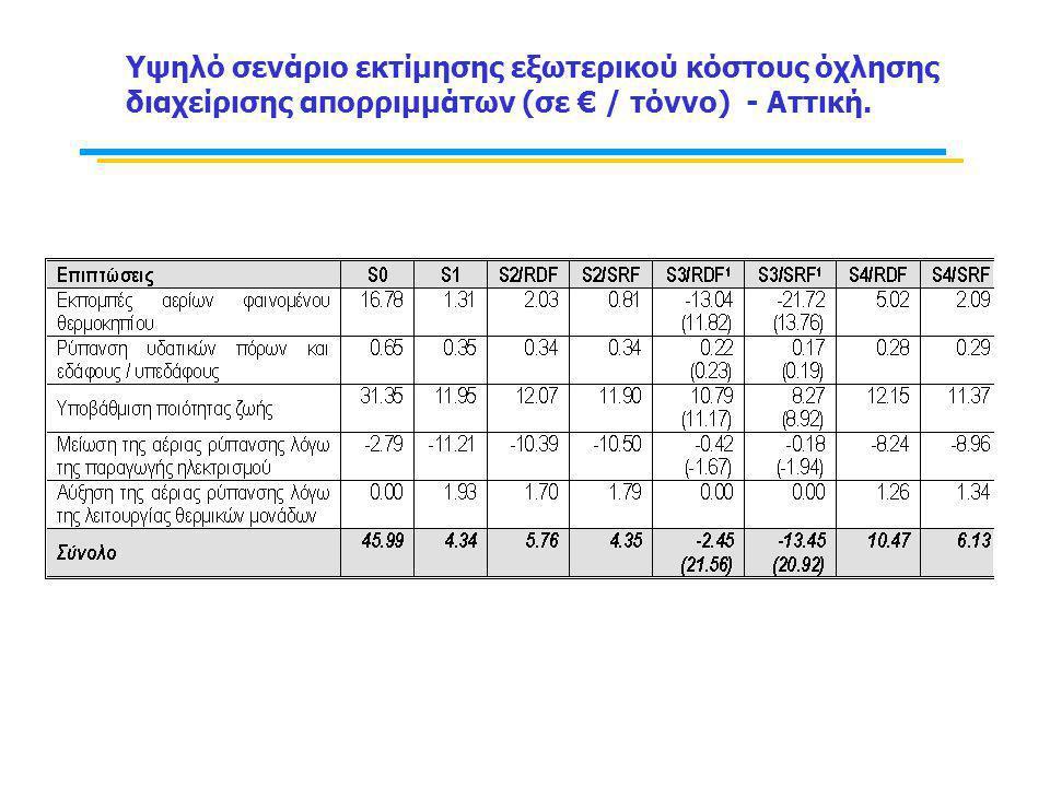 Υψηλό σενάριο εκτίμησης εξωτερικού κόστους όχλησης διαχείρισης απορριμμάτων (σε € / τόννο) - Αττική.