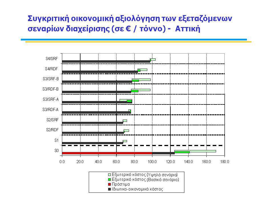 Συγκριτική οικονομική αξιολόγηση των εξεταζόμενων σεναρίων διαχείρισης (σε € / τόννο) - Αττική