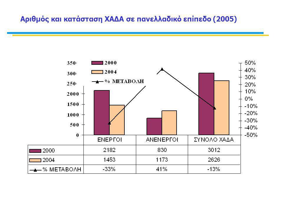 Μελέτες για την εκτίμηση εξωτερικού κόστους αέριας ρύπανσης στην Ελλάδα Ρύπος Externe (1999α) (€ 2000 /t) a Externe (1999β) b ΕΑΑ κ.α.