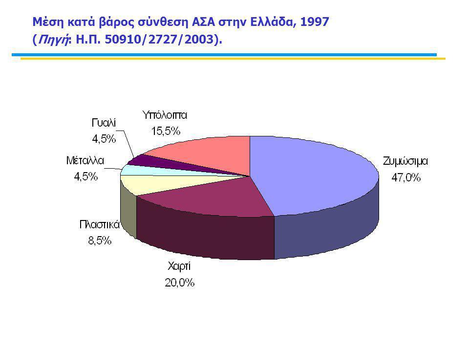 Μέση κατά βάρος σύνθεση ΑΣΑ στην Ελλάδα, 1997 (Πηγή: Η.Π. 50910/2727/2003).