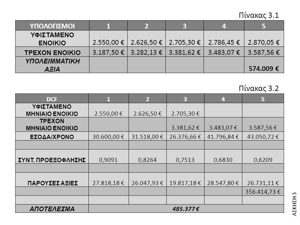 ΑΣΚΗΣΗ 3 Πίνακας 3.1 Πίνακας 3.2 ΥΠΟΛΟΓΙΣΜΟΙ12345 ΥΦΙΣΤΑΜΕΝΟ EΝΟΙΚΙO 2.550,00 €2.626,50 €2.705,30 €2.786,45 €2.870,05 € ΤΡΕΧΟΝ EΝΟΙΚΙO 3.187,50 €3.282