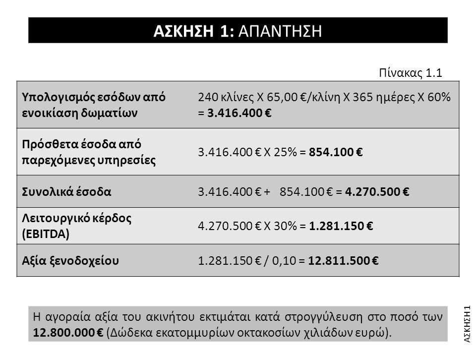 ΑΣΚΗΣΗ 1 ΑΣΚΗΣΗ 1: ΑΠΑΝΤΗΣΗ Η αγοραία αξία του ακινήτου εκτιμάται κατά στρογγύλευση στο ποσό των 12.800.000 € (Δώδεκα εκατομμυρίων οκτακοσίων χιλιάδων
