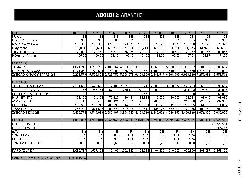 ΑΣΚΗΣΗ 2: ΑΠΑΝΤΗΣΗ * Μεγέθυνση τμήματος Πίνακα 2.1 Πίνακας 2.1.α ΑΣΚΗΣΗ 2 Discount Cash Flow Analysis 4* HOTEL ΕΤΗ 201320142015…….2022 Διαθέσιμες κλίνες 338 …….
