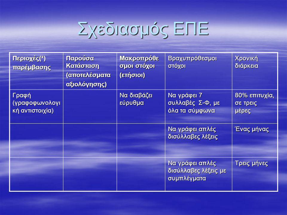 Σχεδιασμός ΕΠΕ Περιοχές(*)παρέμβασης Παρούσα Κατάσταση (αποτελέσματααξιολόγησης) Μακροπρόθε σμοι στόχοι (ετήσιοι) Βραχυπρόθεσμοι στόχοι Χρονική διάρκεια Γραφή (γραφοφωνολογι κή αντιστοιχία) Να διαβάζει εύρυθμα Να γράφει 7 συλλαβές Σ-Φ, με όλα τα σύμφωνα 80% επιτυχία, σε τρεις μέρες Να γράφει απλές δισύλλαβες λέξεις Ένας μήνας Να γράφει απλές δισύλλαβες λέξεις με συμπλέγματα Τρεις μήνες