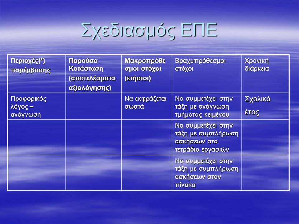 Σχεδιασμός ΕΠΕ Περιοχές(*)παρέμβασης Παρούσα Κατάσταση (αποτελέσματααξιολόγησης) Μακροπρόθε σμοι στόχοι (ετήσιοι) Βραχυπρόθεσμοι στόχοι Χρονική διάρκεια Προφορικός λόγος – ανάγνωση Να εκφράζεται σωστά Να συμμετέχει στην τάξη με ανάγνωση τμήματος κειμένου Σχολικό έτος Να συμμετέχει στην τάξη με συμπλήρωση ασκήσεων στο τετράδιο εργασιών Να συμμετέχει στην τάξη με συμπλήρωση ασκήσεων στον πίνακα