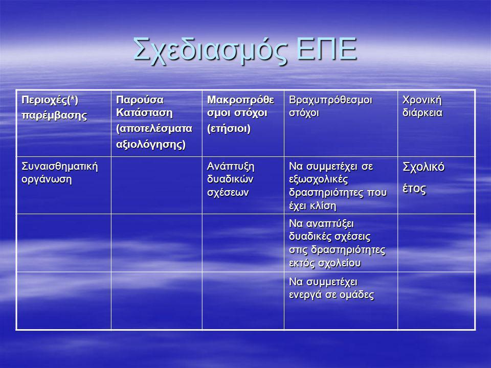 Σχεδιασμός ΕΠΕ Περιοχές(*)παρέμβασης Παρούσα Κατάσταση (αποτελέσματααξιολόγησης) Μακροπρόθε σμοι στόχοι (ετήσιοι) Βραχυπρόθεσμοι στόχοι Χρονική διάρκεια Συναισθηματική οργάνωση Ανάπτυξη δυαδικών σχέσεων Να συμμετέχει σε εξωσχολικές δραστηριότητες που έχει κλίση Σχολικό έτος Να αναπτύξει δυαδικές σχέσεις στις δραστηριότητες εκτός σχολείου Να συμμετέχει ενεργά σε ομάδες