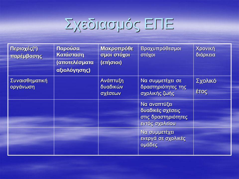 Σχεδιασμός ΕΠΕ Περιοχές(*)παρέμβασης Παρούσα Κατάσταση (αποτελέσματααξιολόγησης) Μακροπρόθε σμοι στόχοι (ετήσιοι) Βραχυπρόθεσμοι στόχοι Χρονική διάρκεια Συναισθηματική οργάνωση Ανάπτυξη δυαδικών σχέσεων Να συμμετέχει σε δραστηριότητες της σχολικής ζωής Σχολικό έτος Να αναπτύξει δυαδικές σχέσεις στις δραστηριότητες εντός σχολείου Να συμμετέχει ενεργά σε σχολικές ομάδες