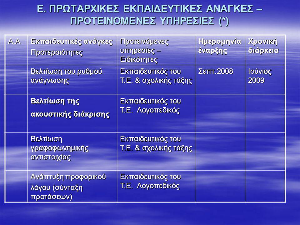 Σχεδιασμός ΕΠΕ Περιοχές(*)παρέμβασης Παρούσα Κατάσταση (αποτελέσματααξιολόγησης) Μακροπρόθε σμοι στόχοι (ετήσιοι) Βραχυπρόθεσμοι στόχοι Χρονική διάρκεια Αναγνωστική ικανότητα Να διαβάζει εύρυθμα Να διαβάζει αυτοματοποιημένα 7 συλλαβές Σ-Φ, σε 20΄΄ 80% επιτυχία, σε τρεις μέρες Να διαβάζει αυτοματοποιημένα 7 συλλαβές Φ -Σ, σε 20΄΄ Να διαβάζει αυτοματοποιημένα 7 συλλαβές ΣΣ-Φσε 20΄΄