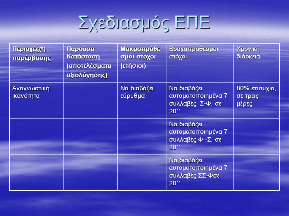 Σχεδιασμός ΕΠΕ Περιοχές(*)παρέμβασης Παρούσα Κατάσταση (αποτελέσματααξιολόγησης) Μακροπρόθε σμοι στόχοι (ετήσιοι) Βραχυπρόθεσμοι στόχοι Χρονική διάρκεια Αναγνωστική ικανότητα Να διαβάζει εύρυθμα Να διαβάζει αυτοματοποιημένα δισύλλαβες λέξεις, χωρίς συμπλέγματα 80% επιτυχία, σε τρεις μέρες Να διαβάζει αυτοματοποιημένα δισύλλαβες λέξεις, με συμπλέγματα Να διαβάζει αυτοματοποιημένα τρισύλλαβες λέξεις
