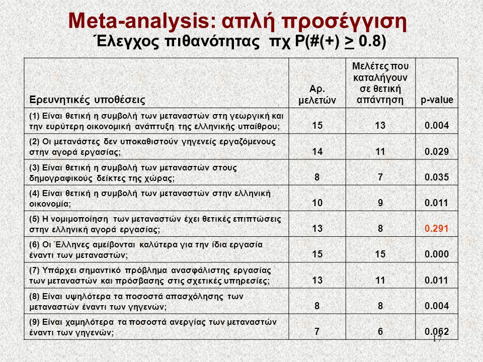 17 Ερευνητικές υποθέσεις Αρ. μελετών Μελέτες που καταλήγουν σε θετική απάντησηp-value (1) Είναι θετική η συμβολή των μεταναστών στη γεωργική και την ε