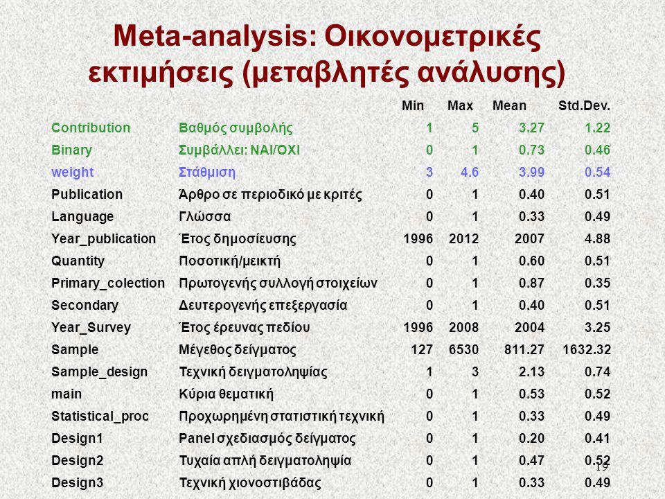 19 Meta-analysis: Οικονομετρικές εκτιμήσεις (μεταβλητές ανάλυσης) MinMaxMeanStd.Dev. ContributionΒαθμός συμβολής153.271.22 BinaryΣυμβάλλει: ΝΑΙ/ΌΧΙ010