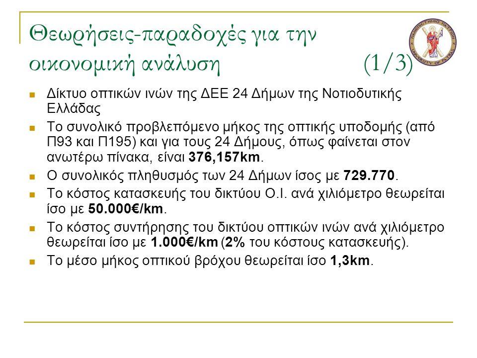 Θεωρήσεις-παραδοχές για την οικονομική ανάλυση(1/3)  Δίκτυο οπτικών ινών της ΔΕΕ 24 Δήμων της Νοτιοδυτικής Ελλάδας  Το συνολικό προβλεπόμενο μήκος της οπτικής υποδομής (από Π93 και Π195) και για τους 24 Δήμους, όπως φαίνεται στον ανωτέρω πίνακα, είναι 376,157km.