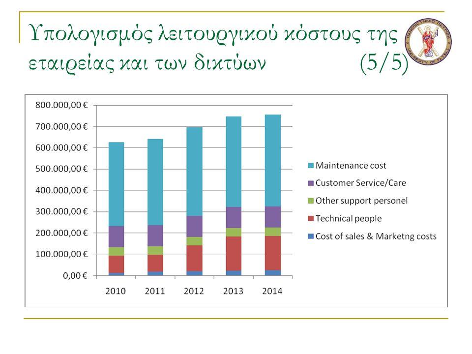 Υπολογισμός λειτουργικού κόστους της εταιρείας και των δικτύων(5/5)