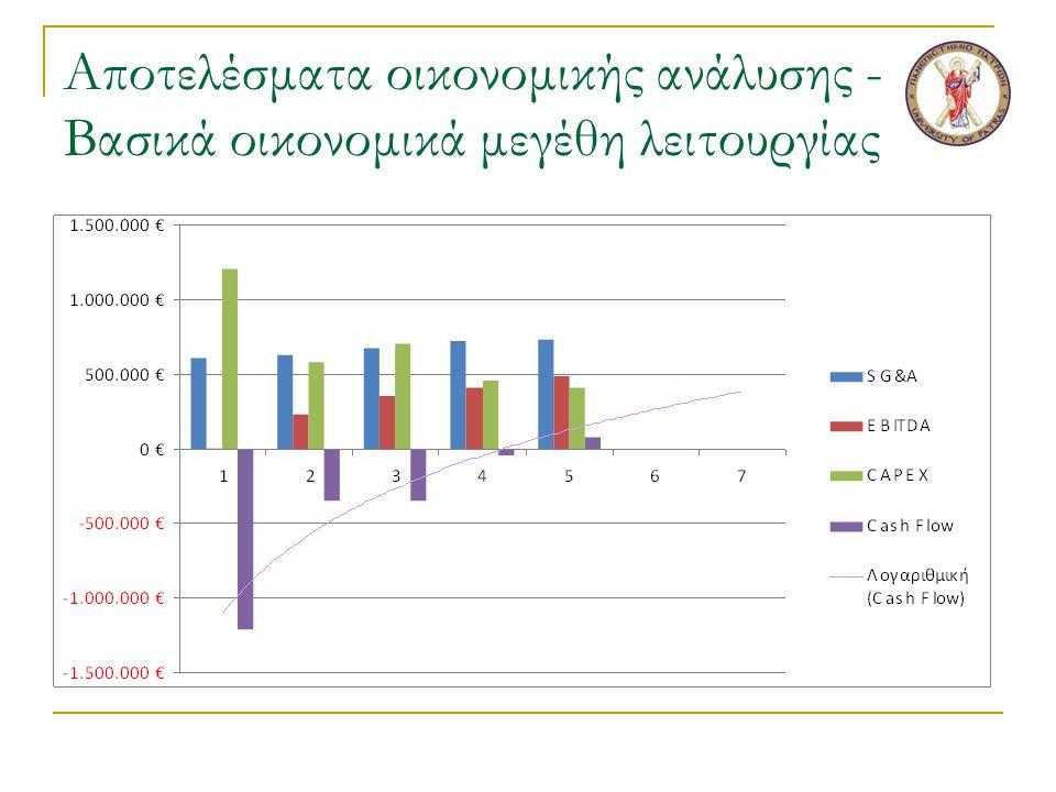 Αποτελέσματα οικονομικής ανάλυσης - Βασικά οικονομικά μεγέθη λειτουργίας