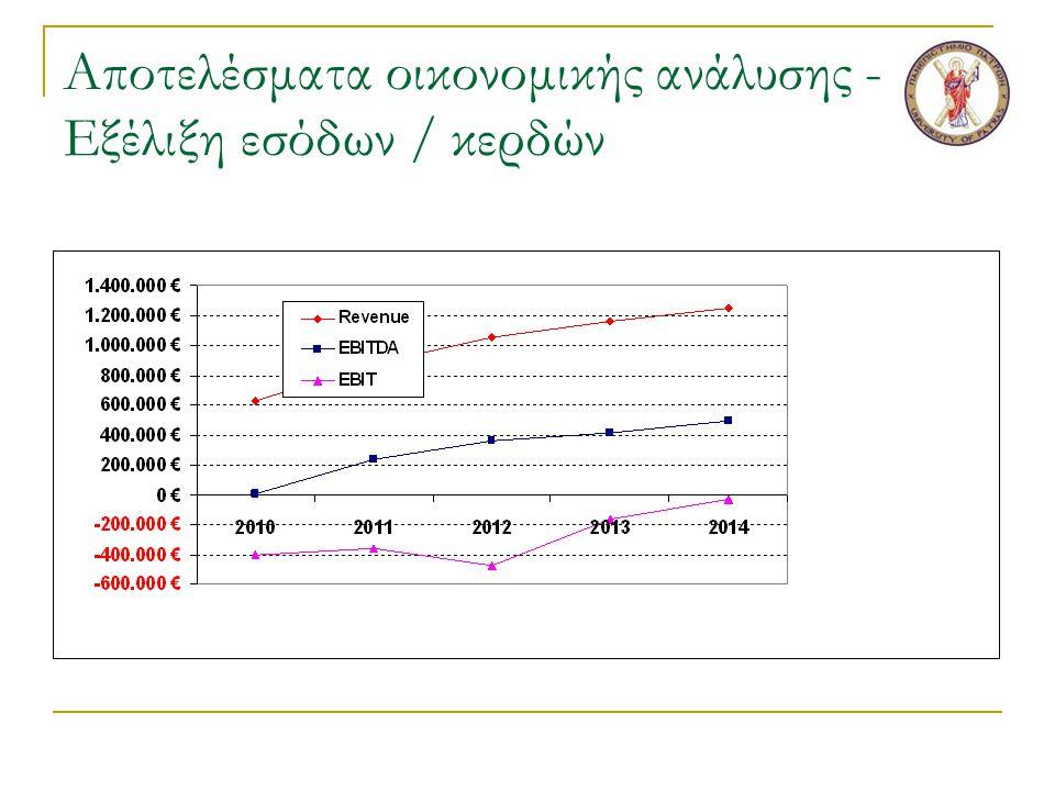 Αποτελέσματα οικονομικής ανάλυσης - Εξέλιξη εσόδων / κερδών